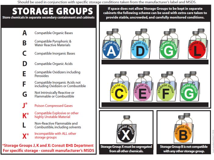 Chemical Storage Group Systems Alternate Scheme For Limited E With Fewer Shelves