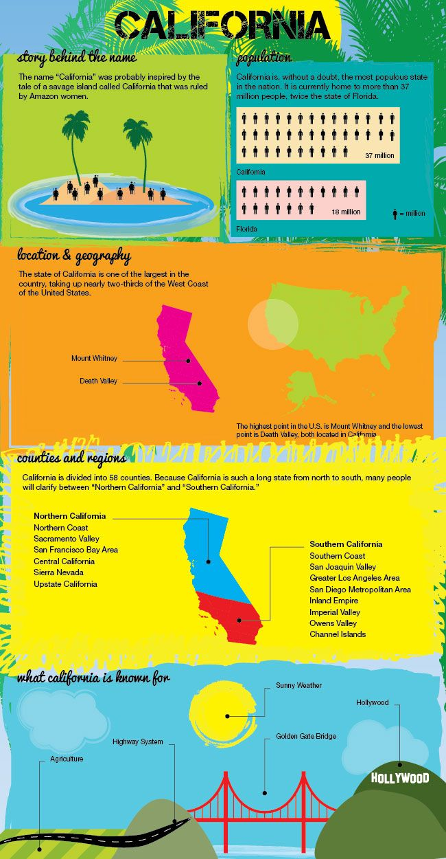 Infographic of CA facts  Great for out Australian pen pal