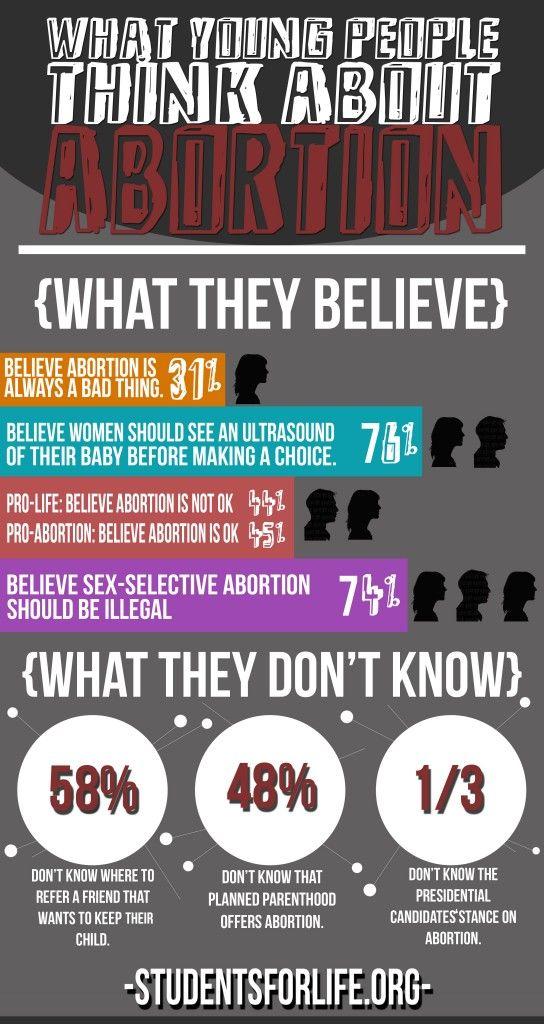 anti abortion arguments essays