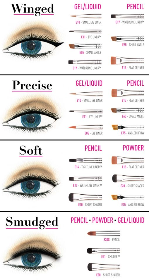 There are many different liner types, and they each require different tools. | 17 Charts That'll Make Buying Makeup So Much Easier