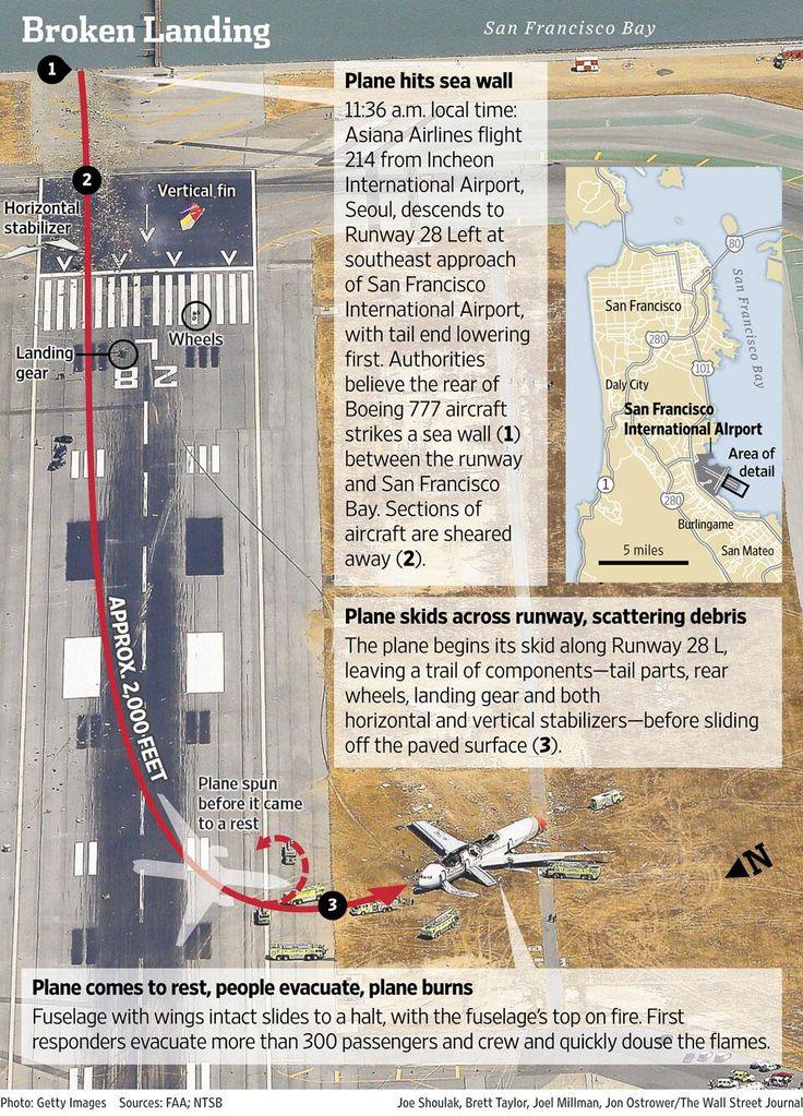 Diagram of Saturdayu0027s crash landing of an