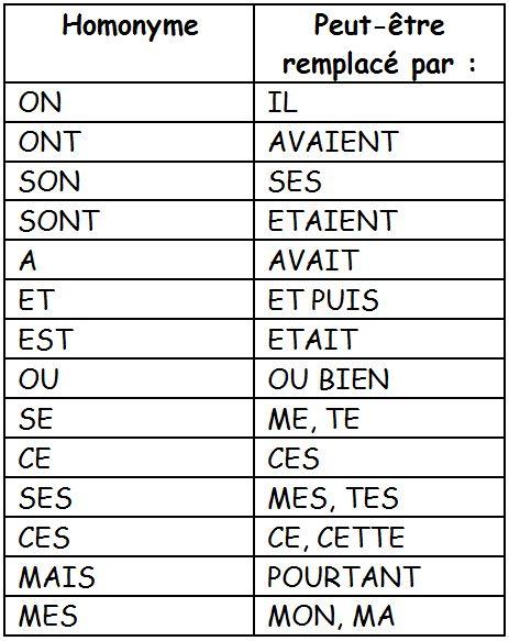 homophones grammaticaux - Recherche Google