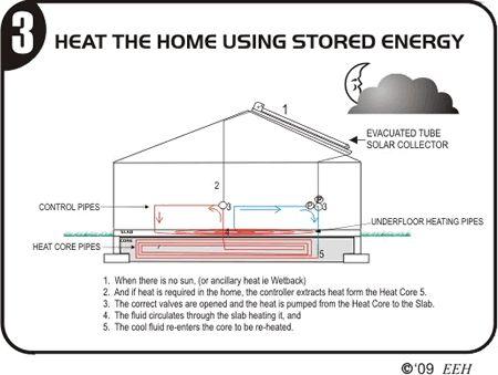 Solar Home Floor Plans Solar Powered Underfloor Heating