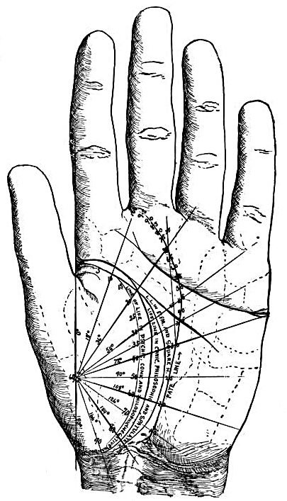 Palmistry meets astronomy