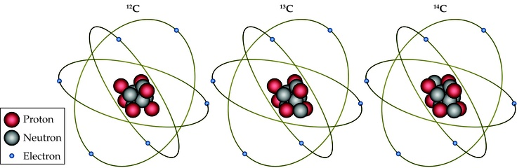 Isotopes: atoms with same number of protons and electrons, but different numbers of neutrons; also means different mass numbers