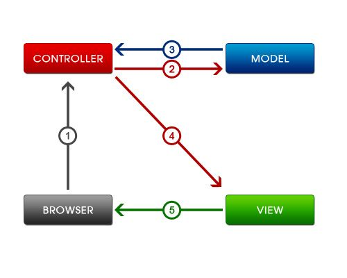 13 best codeigniter framework images on pinterest computer codeigniter tutorial codeigniter is a php framework for php 4 and 5 that allow users to develop lightning fast applications without writing your fandeluxe Image collections