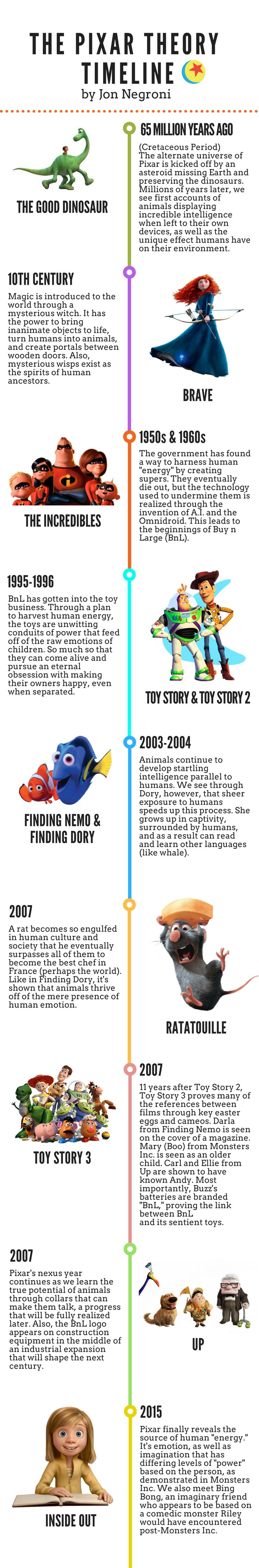 The Pixar Theory Timeline – Jon Negroni