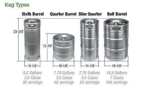 Keg Sizes Amp Servings Catering Amp Bar Pinterest Beer