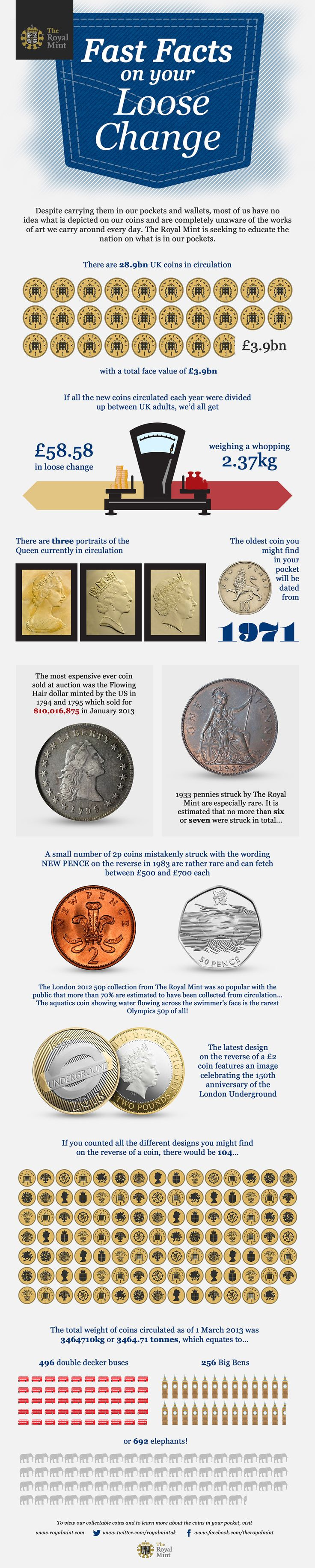 The Royal Mint infographic: Fast Facts On Your Loose Change