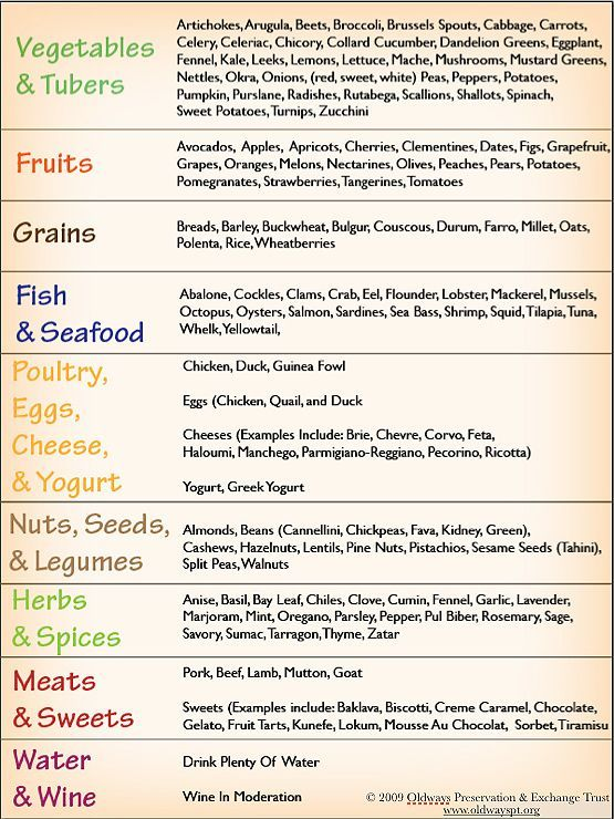 Some common and uncommon foods and flavors of the for Mediterranean menu