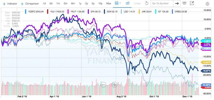Global Indices: 2015  GSPC = S&P 500 Index  DJI = Dow Jones Industrial Average Index Index (US Large Cap) RUT = Russell 2000 Index (US Small Cap) EFA = International Stocks (Developed Nations, i.e. Germany, UK, Japan etc) EEM = International Stocks (Emerging Nations, i.e. Thailand, India, Brazil etc.)  LQD = Bond U.S. Investment Grade  JNK = Bonds U.S. High Yield (junk bonds) Index  IEF = U.S. Treasury Notes 7-10 yr maturity CRBQ = Global Commodity Index