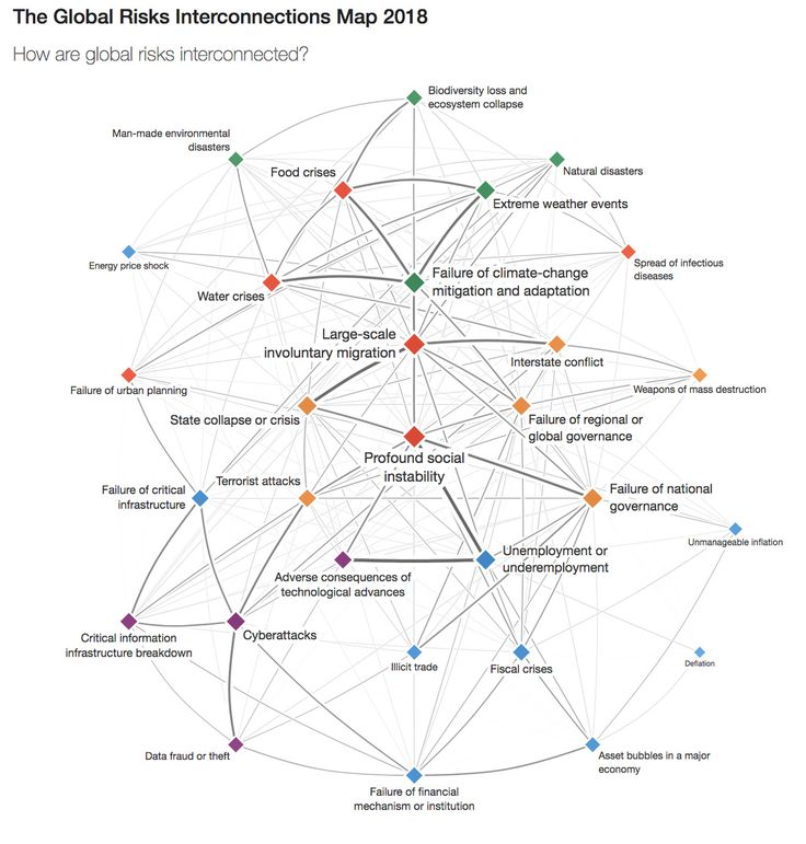 Global Risks Interconnections Map 2018 Social contract