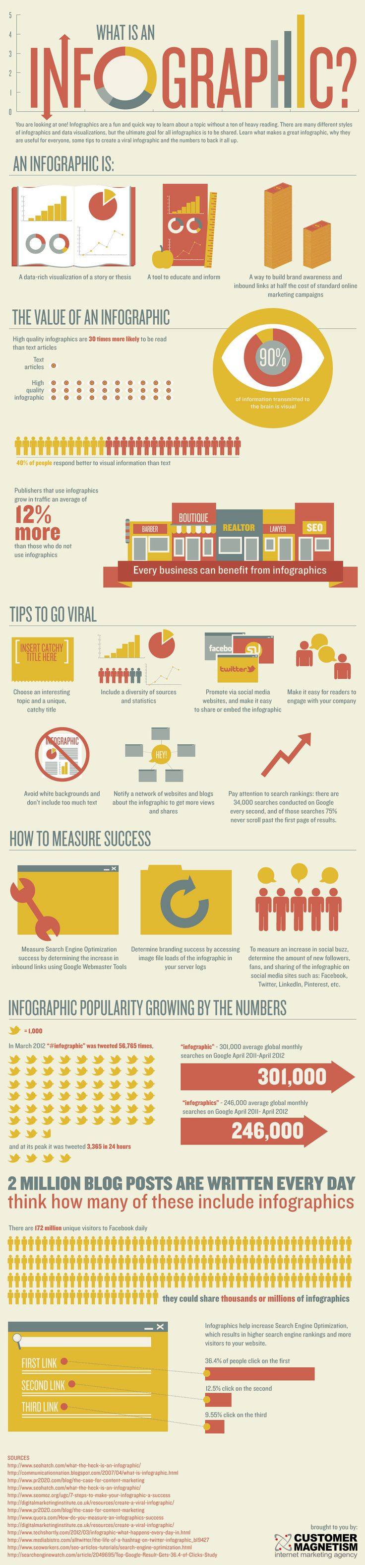 What is an infographic? An infographic about infographics
