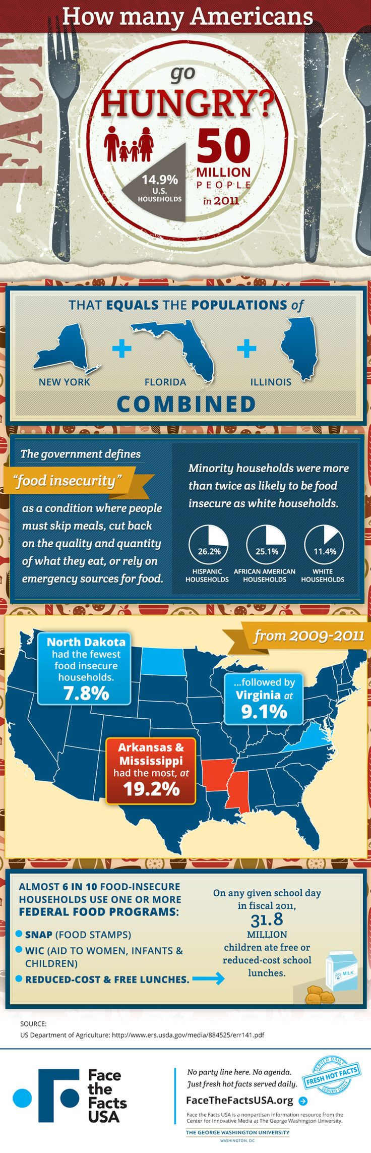 How many Americans go hungry? - Food insecurity – it runs deeper than you may think. #hunger #foodbank