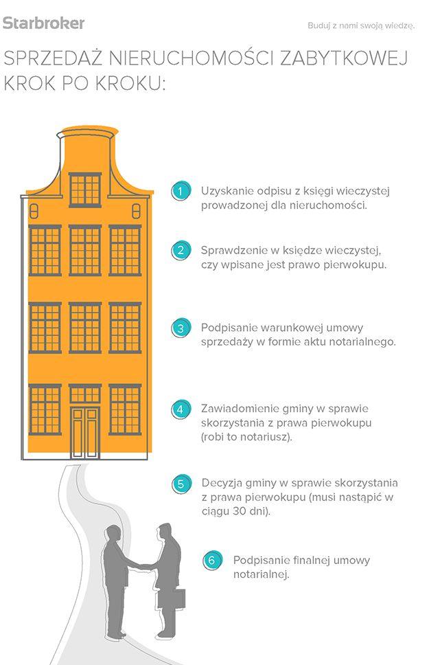 Sprzedaż zabytku? Uwaga na gminę #sprzedaż #nieruchomość #zabytek