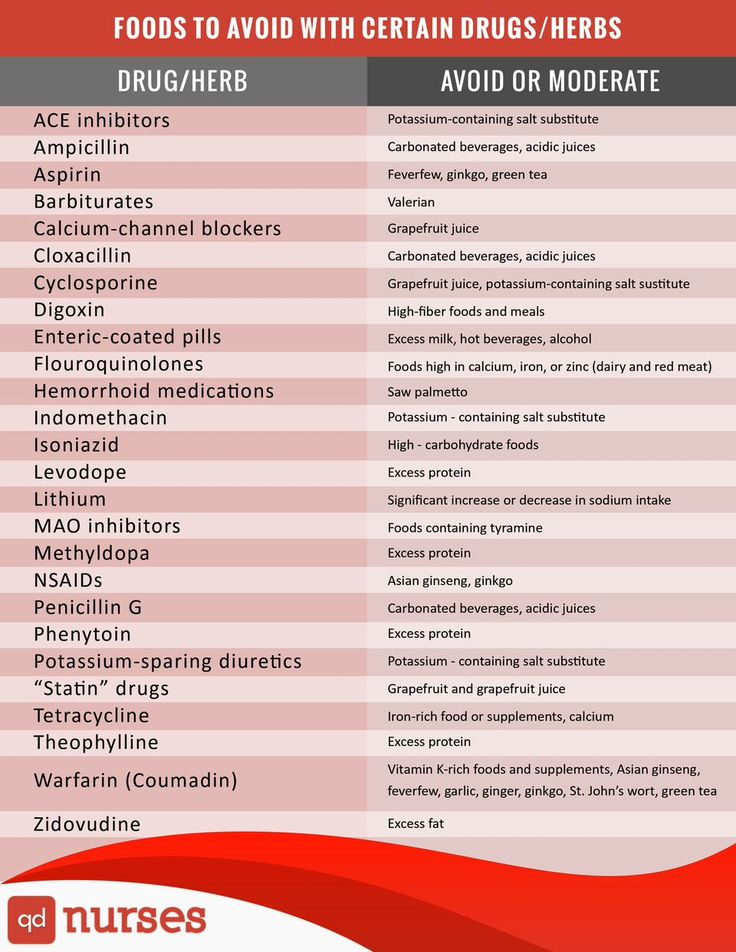 Food to Avoid with Drugs or Herbs