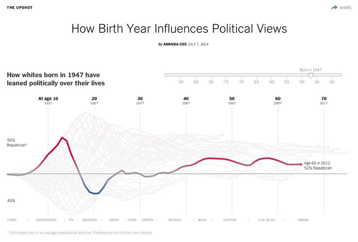 How Birth Year Influences Political Views by The Upshot