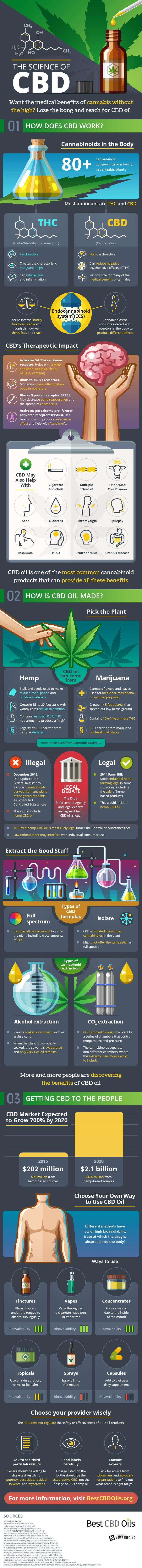 CBD Oil Science #Infographic #Health #Science