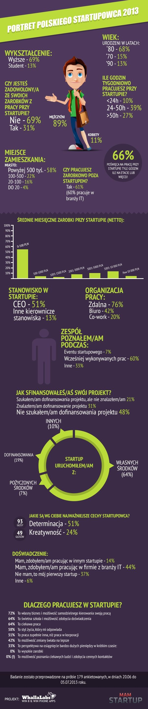 Independent, frugal and well-educated - it's how looks a profile of Polish startup entrepreneur according to MamStartup.pl. #startup #poland #internet