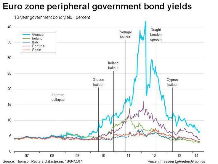 Euro zone peripherals stopped being peripherals?