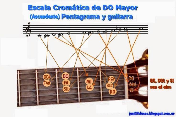 escala cromatica en guitarra