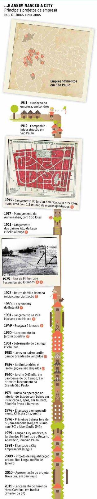 "Professor Wladimir - Geografia: ARTIGO sobre ""BAIRROS-JARDIM"" na cidade de SÃO PAULO http://1.bp.blogspot.com/-6wMX2Z6xcwY/UKBd4fMo7jI/AAAAAAAAByA/DZbhdcYTuKs/s1600/123141412.jpg"