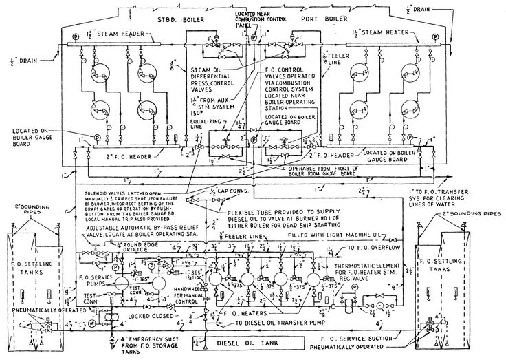 image result for piping layout oil