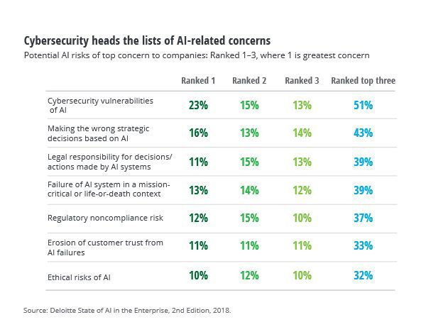 Deloitte Insights Chart Of Cybersecurity Ai Risks