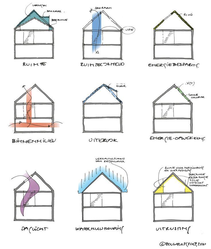 Negen verhalen over Active House, BouwhulpGroep 2011
