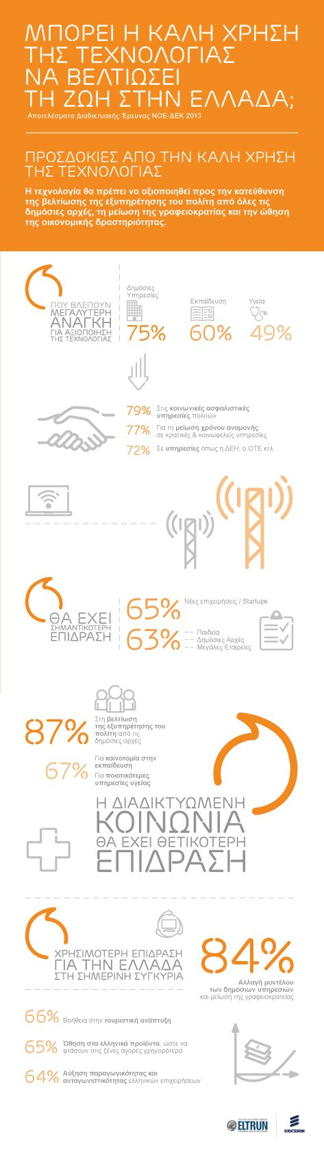 """Greek citizens online survey by @Eltrun and #Ericsson - """"How technology for good can improve our lives in Greece?"""" - infographic2"""