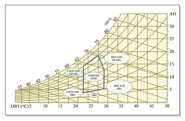 Psychrometric Chart Of Human Comfort Psychrometric Chart Chart