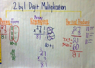 2 by 1 digit multiplication