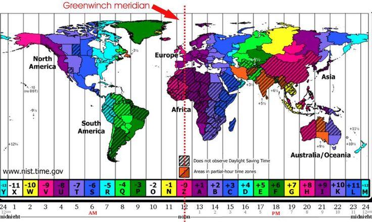 husos horarios - por ejemplo entre Nueva York y Londres hay 5 horas de diferencia porque hay 5 meridianos entre estas dos ciudades. El meridiano de Greenwich es el meridiano cero a partir del cual se cuentan los otros meridianos.