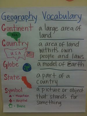 Geography vocabulary – Looks like the beginning of a geography notebook! ;)