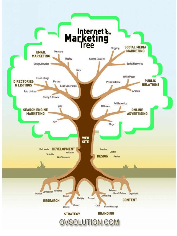What is Internet Marketing? The tree gives the complete information. More Details check on www.ovsolution.com