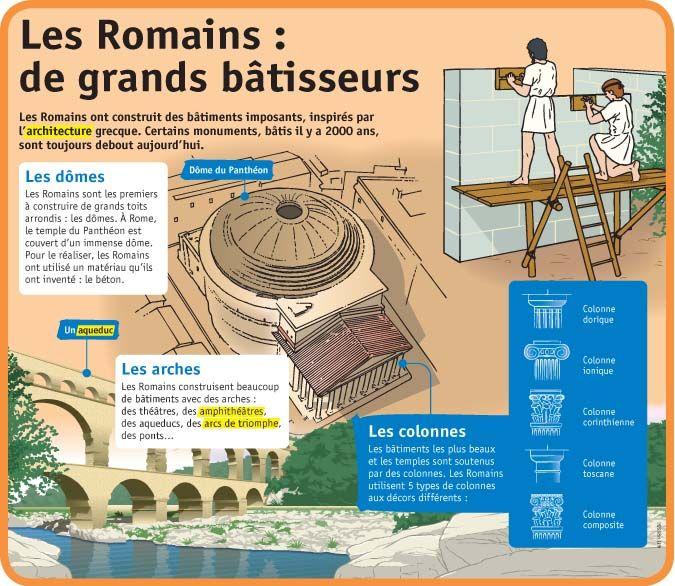 Fiche exposés : Les Romains : de grands bâtisseurs
