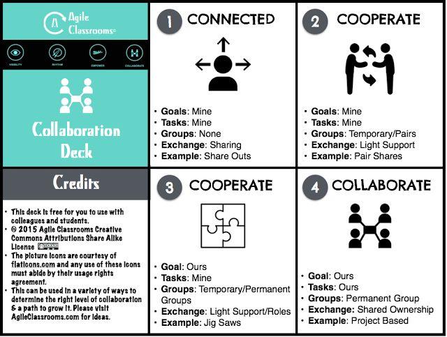 Collaborative Classroom Pilot Resources ~ Best teacher resources images on pinterest
