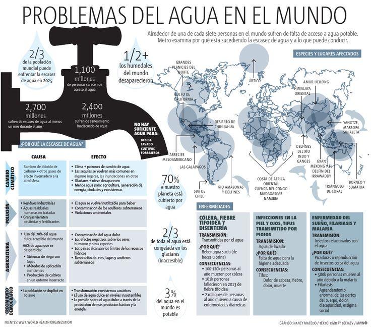 INFOGRAFÍA: Problemas del agua en el mundo