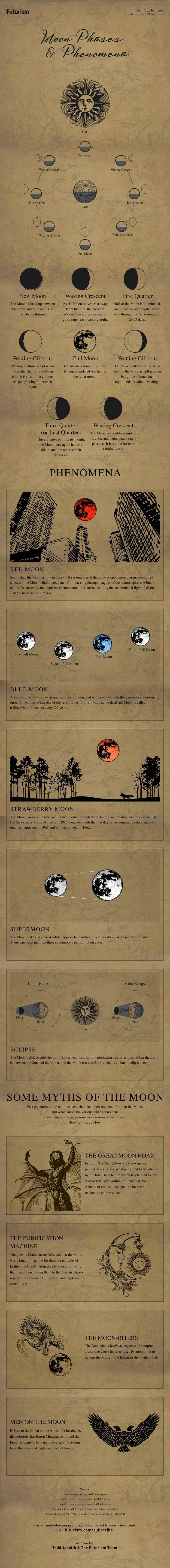 La Profecía De DANIEL....Y LA LUNA SE TIÑERA DE ROJO COMO LUNA ENSANGRENTADA The Moon has fascinated us for centuries and inspired countless legends. Lets…