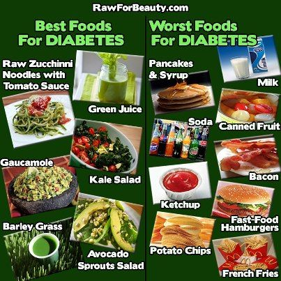 24 best healthy living with diabetes images on pinterest diabetic best and worst foods for diabetes forumfinder Image collections