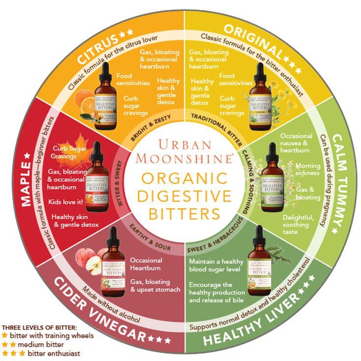Organic Chamomile Digestive Bitters - Urban Moonshine
