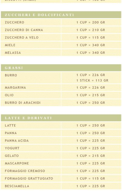 Per chi già si fosse cimentato nella traduzione di ricette americane avrà notato come la maggior parte degli ingredienti viene indicata in v...