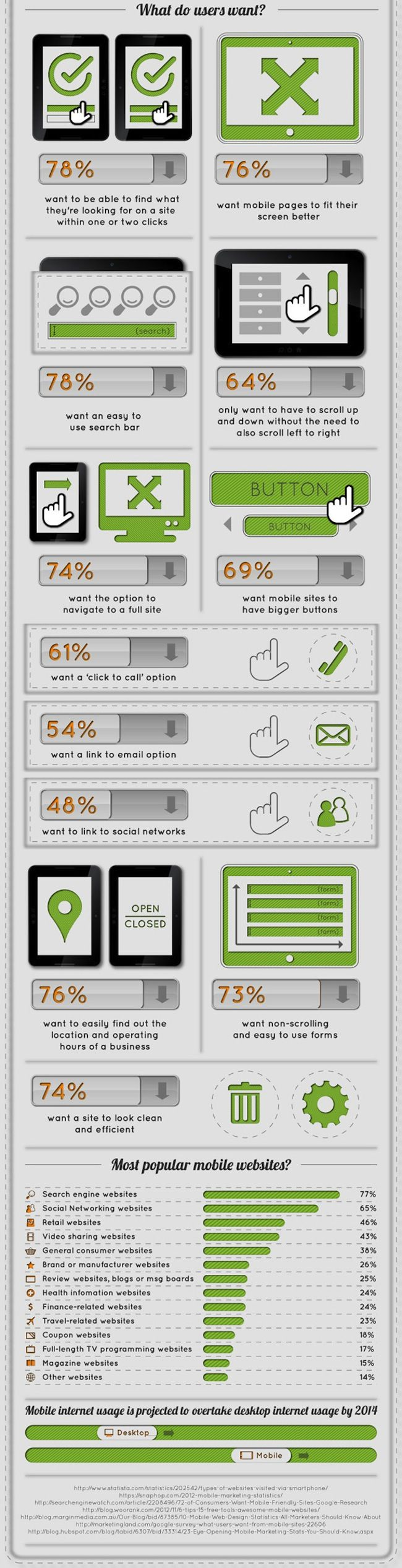 What do users want #UX #UI #UCD
