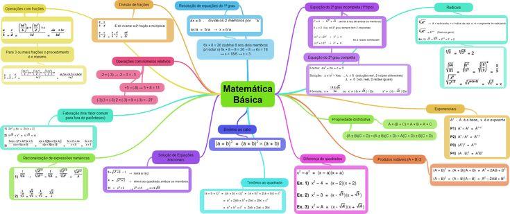 Mapa mental sobre matemática básica.