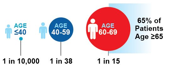 Which age groups are more likely to have prostate cancer? Check it out here!
