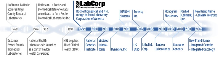 #443: Laboratory Corporation of America