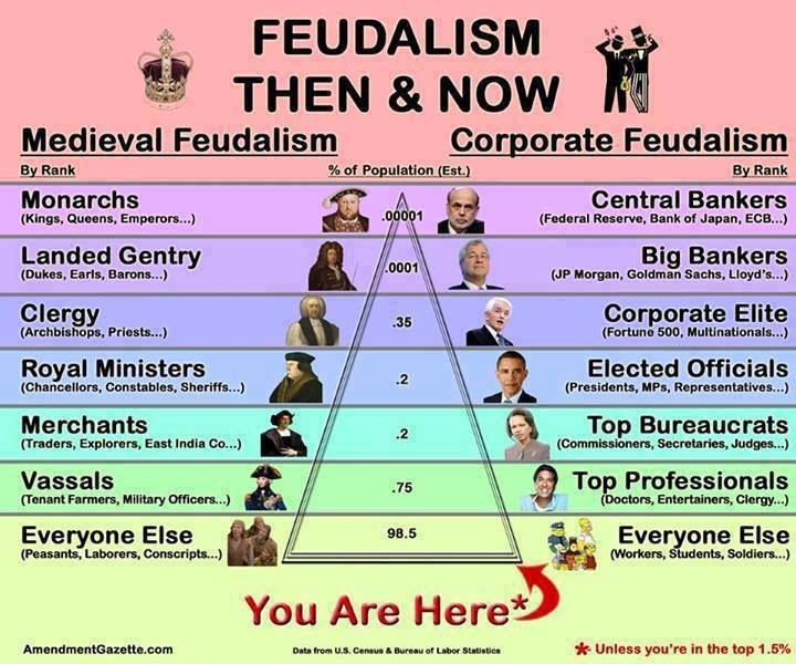 What was the role/function of a European city during the time of feudalism?