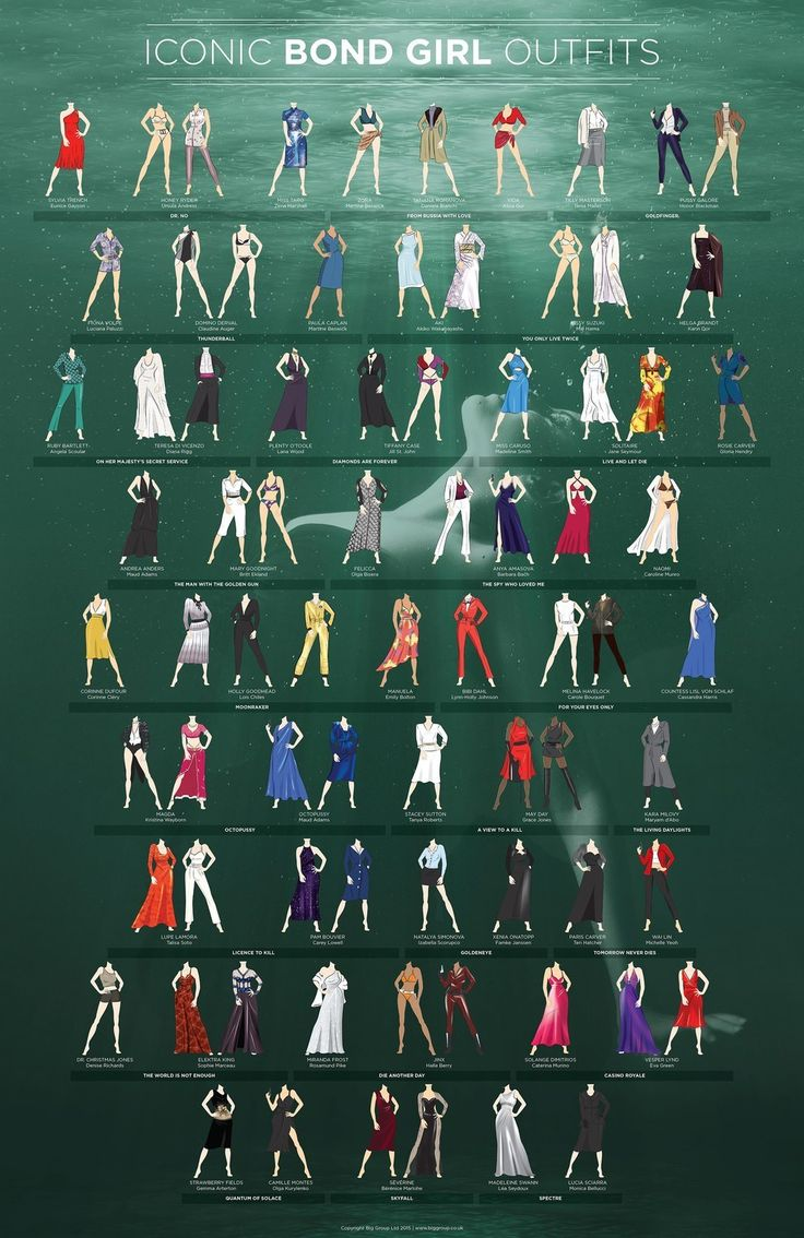 Luckily, Big Group, a British media company, is here to help. They've created a graphic of 77 of the most iconic Bond Girl outfits, spanning more than five decades of 007 films.
