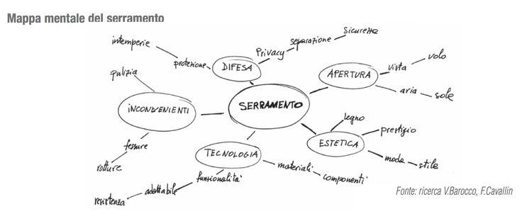 #MarketingDelSerramento: Mappa mentale del serramento... http://dld.bz/dhbat