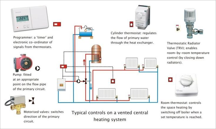 How To Install Your Own Central Heating System